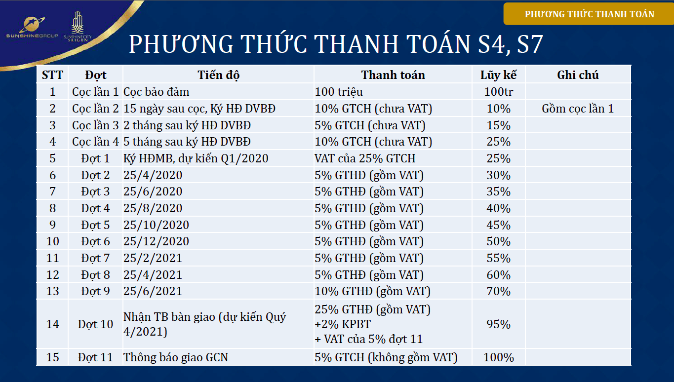 chinh-sach-ban-hang-tien-do-thanh-toan-S4-S7-du-an-sunshine-city-sai-gon-phatdatreal.com